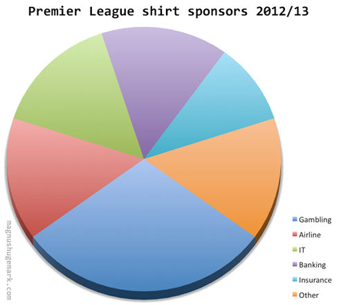 Premier League shirt sponsors